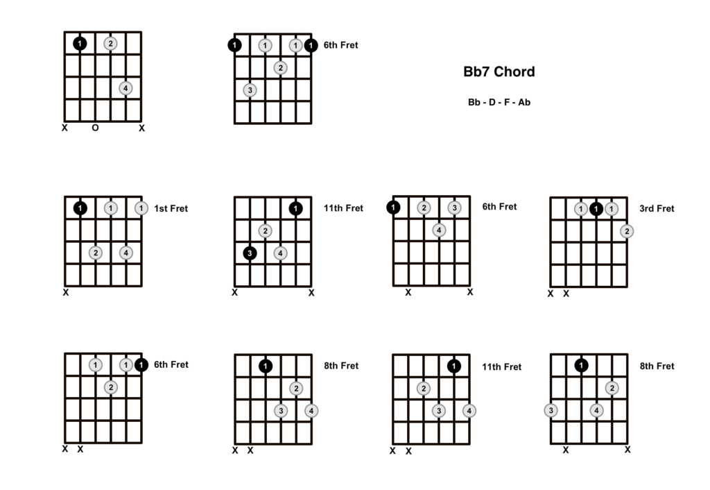 B Flat 7 Chord 10 Shapes