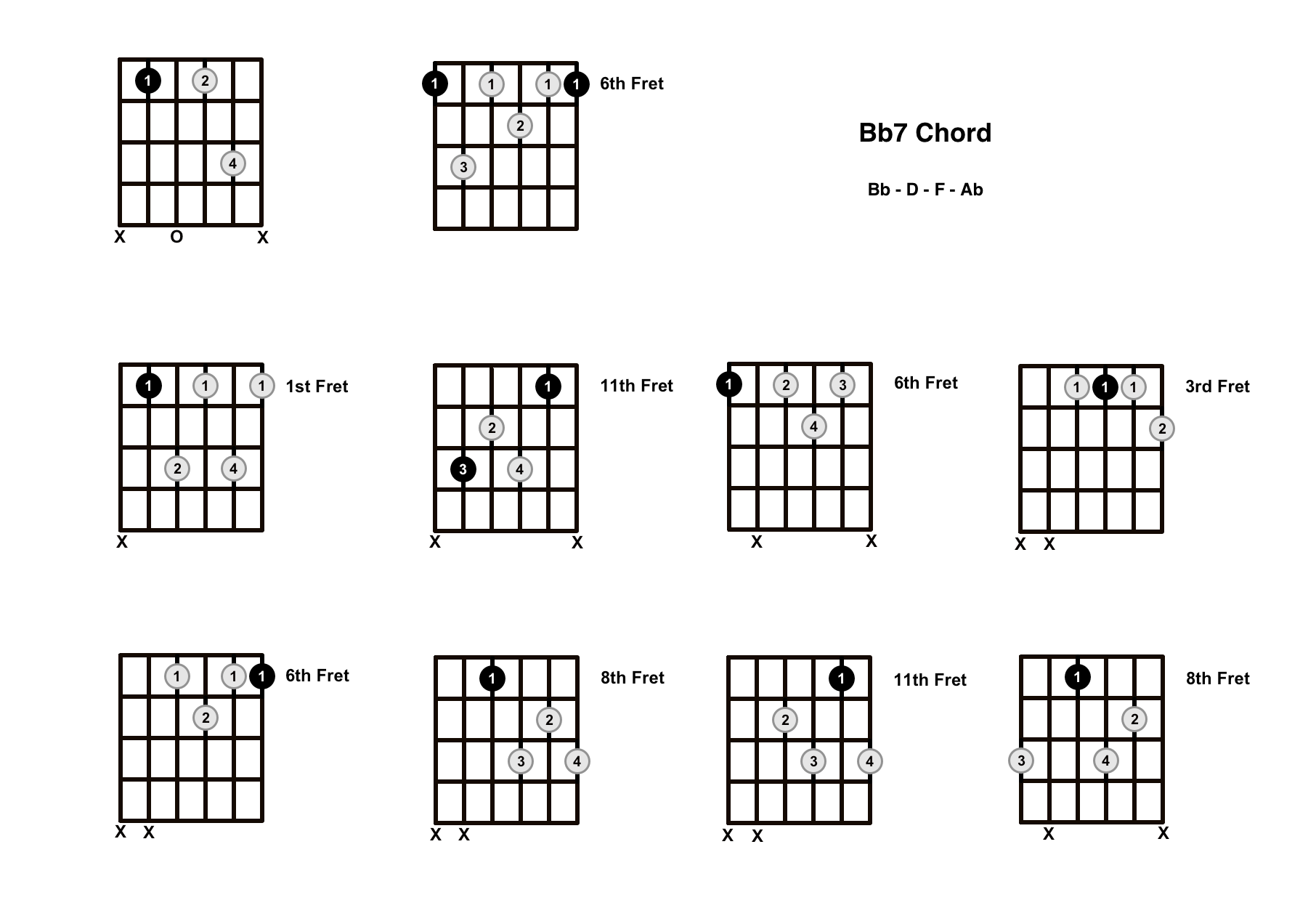 Bb7 Chord On The Guitar (B Flat Dominant 7) – Diagrams, Finger Positions and Theory