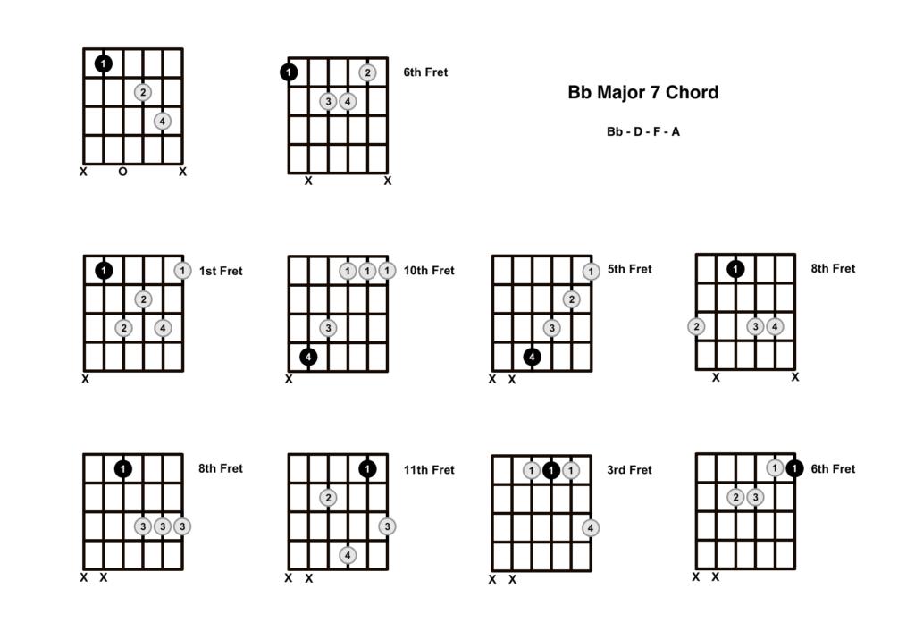 B Flat Major 7 Chord 10 Shapes