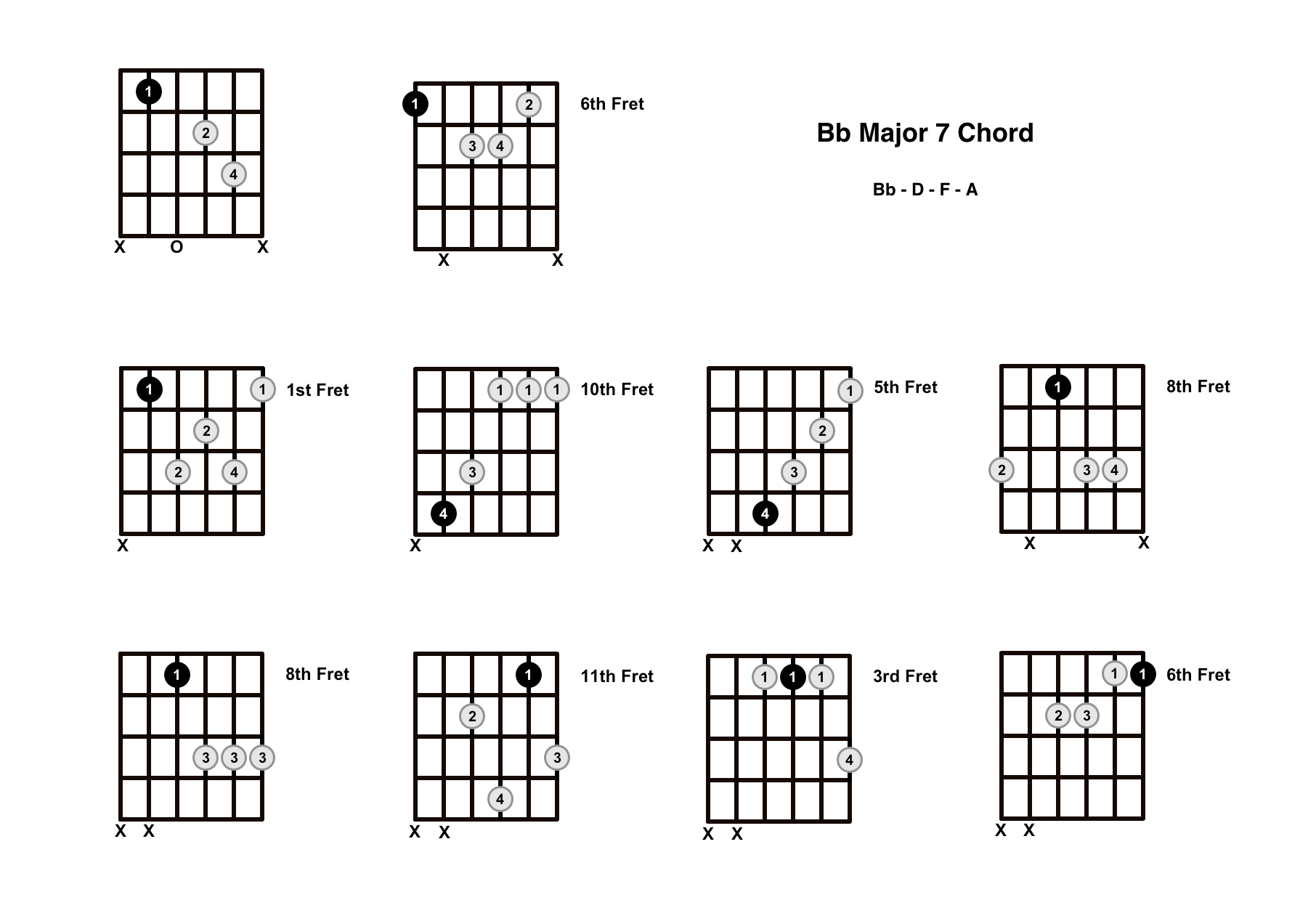 B Flat Major 7 Chord On The Guitar (Bb Maj 7) – Diagrams, Finger Positions and Theory