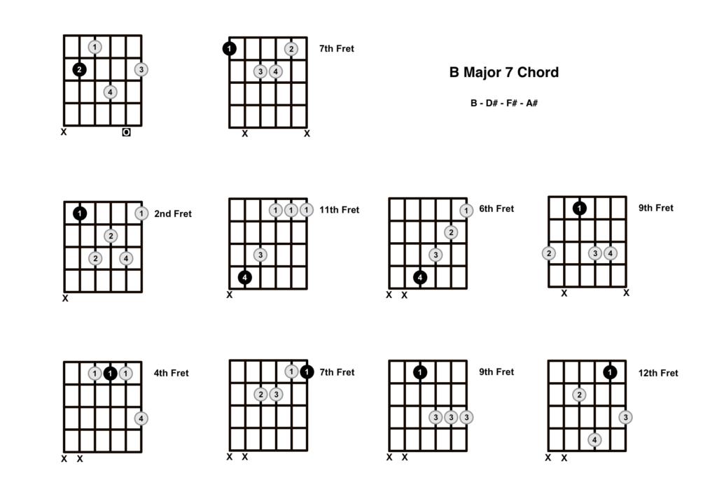 B Major 7 Chord 10 Shapes