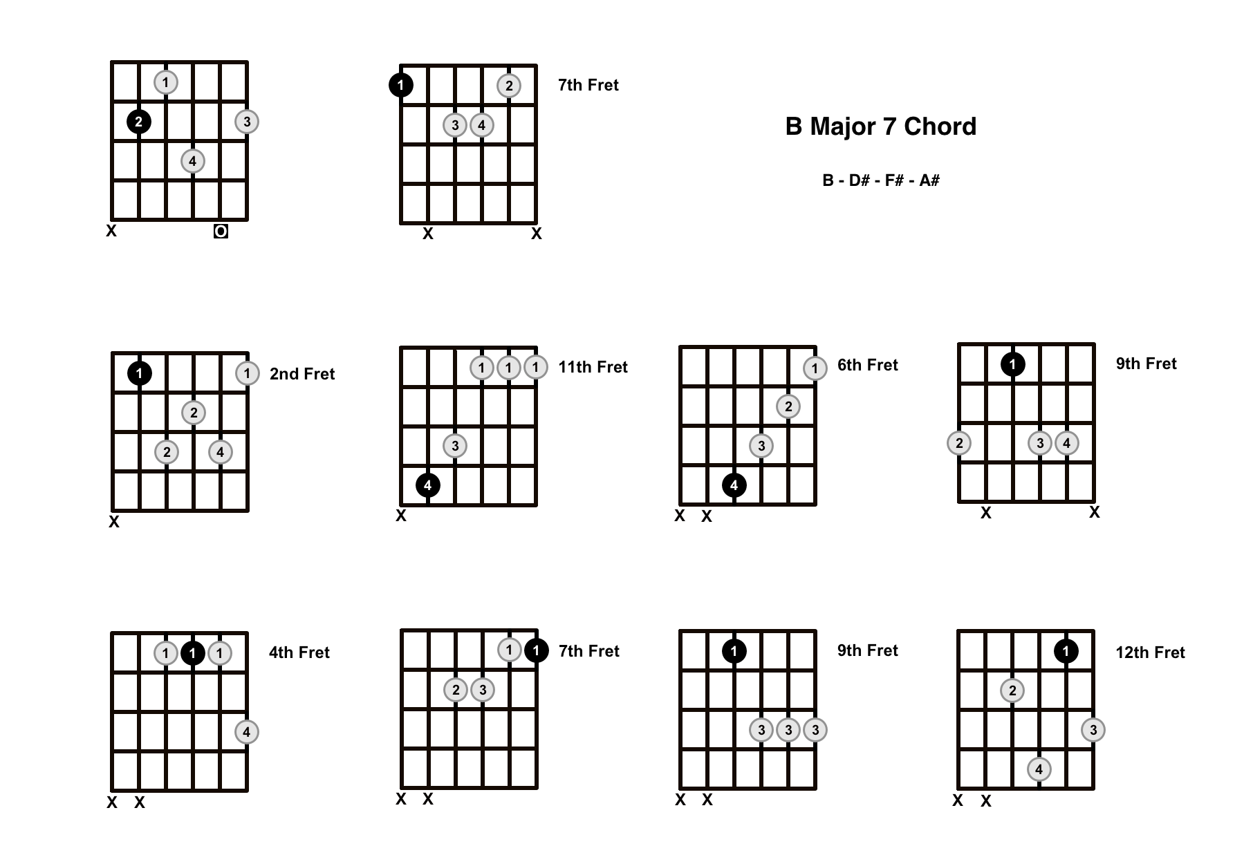 B Major 7 Chord On The Guitar (B Maj 7) – Diagrams, Finger Positions and Theory