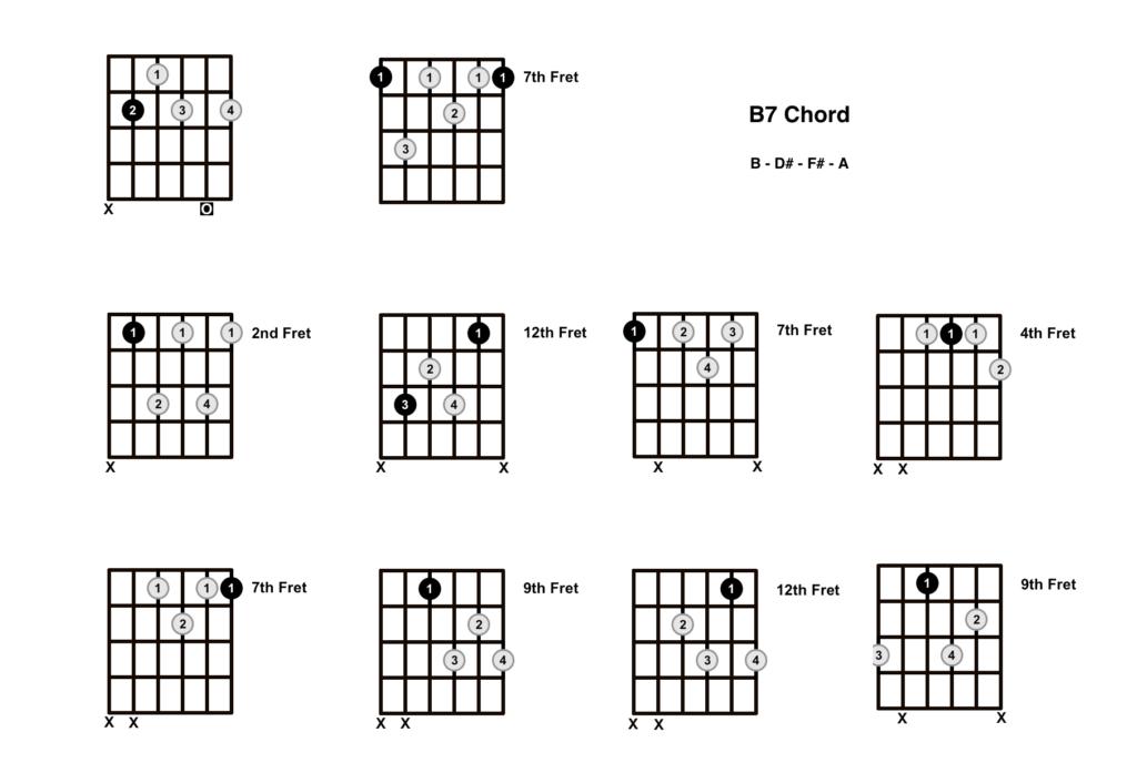 B7 Chord 10 Shapes