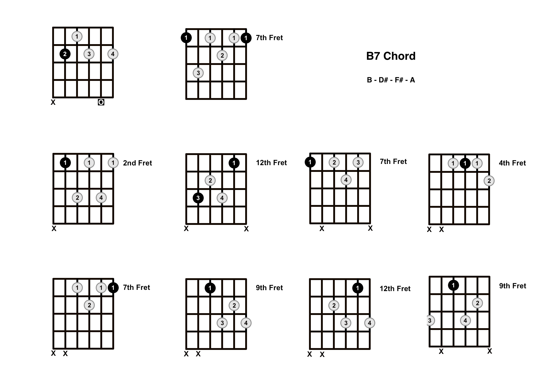 B7 Chord On The Guitar (B Dominant 7) – Diagrams, Finger Positions and Theory