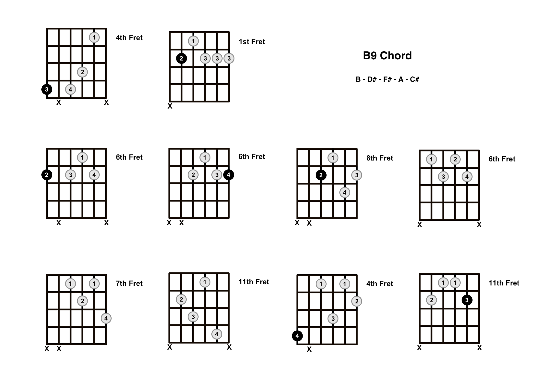 B9 Chord On The Guitar – Diagrams, Finger Positions and Theory