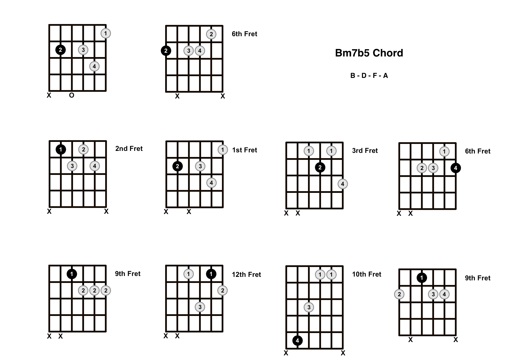 Bm7b5 Chord On The Guitar (B Minor 7 Flat 5, B Half Diminished) – Diagrams, Finger Positions and Theory