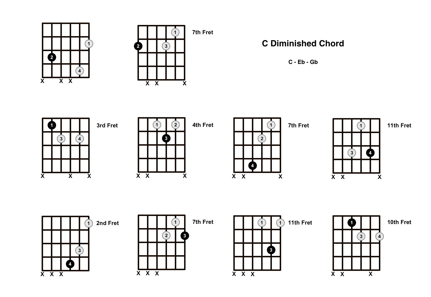 C Diminished Chord on the Guitar (C dim) – Diagrams, Finger Positions, Theory