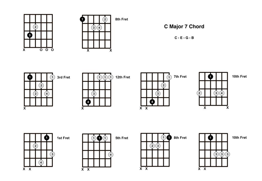 C Major 7 Chord 10 Shapes