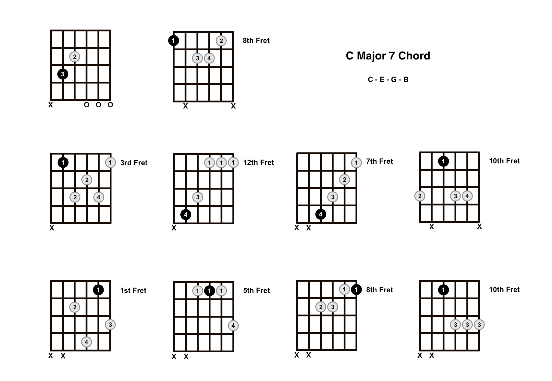 C Major 7 Chord On The Guitar (C Maj 7) – Diagrams, Finger Positions and Theory