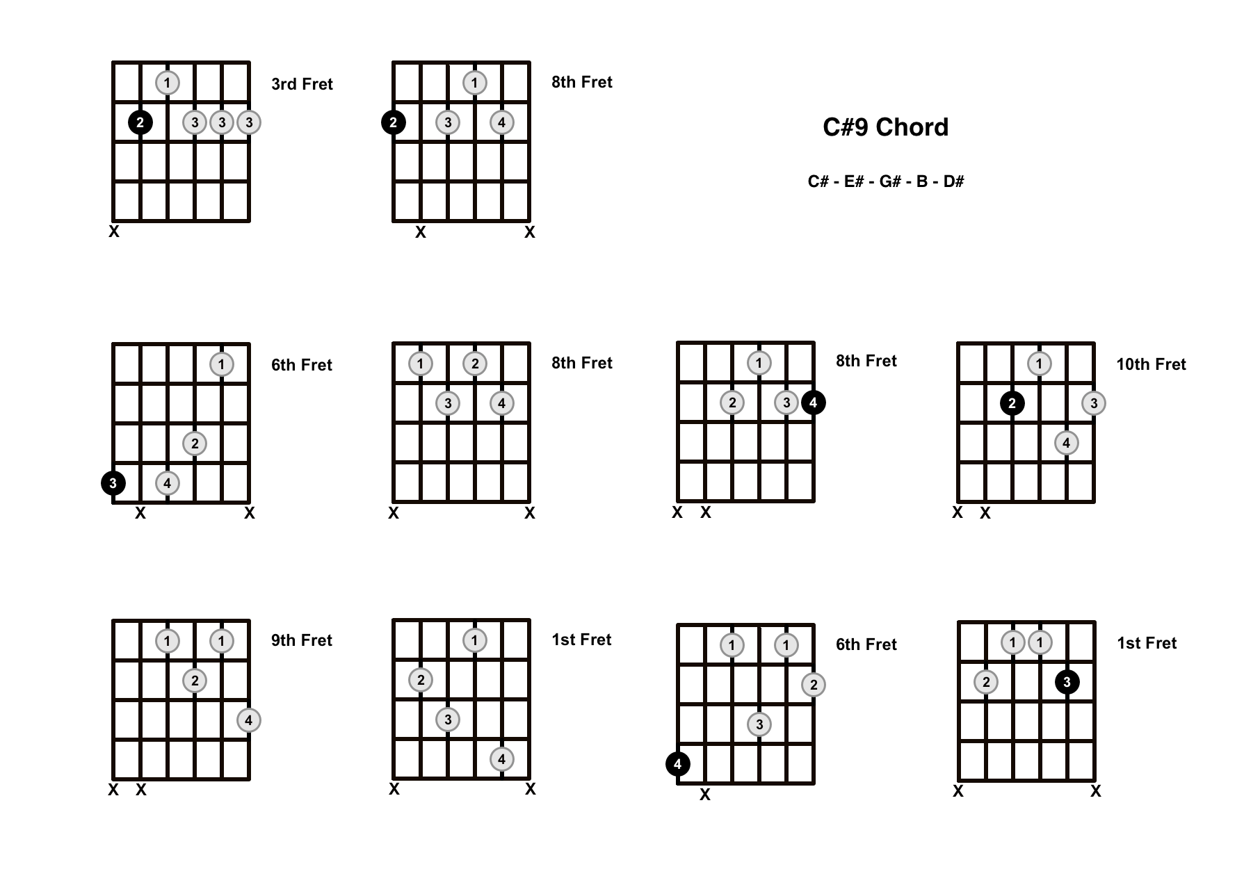 C#9 Chord On The Guitar (C Sharp 9) – Diagrams, Finger Positions and Theory