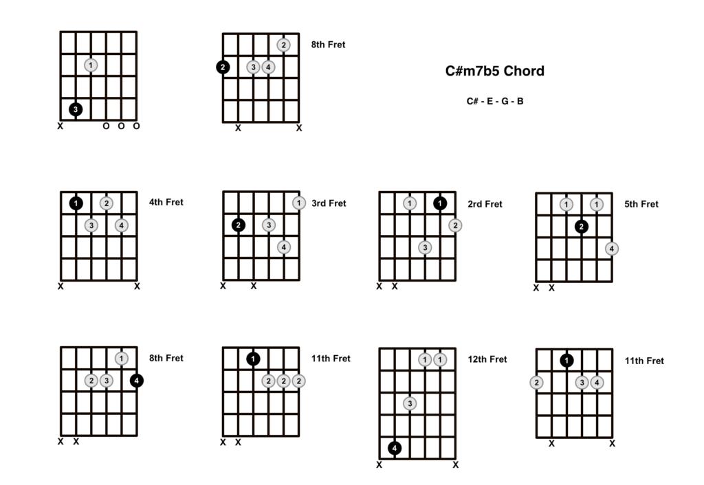 C#m7b5 Chord 10 Shapes