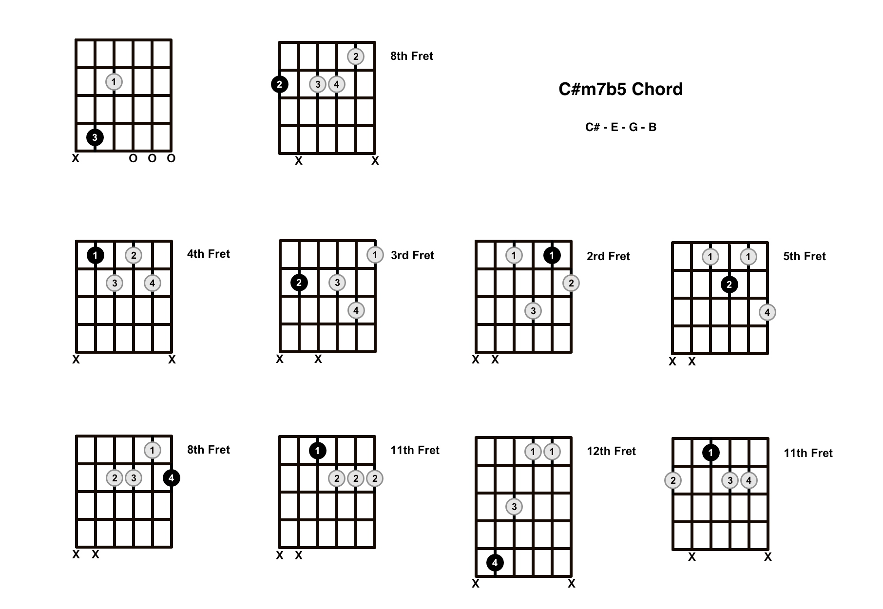 C#m7b5 Chord On The Guitar (C Sharp Minor 7 Flat 5, C Sharp Half Diminished) – Diagrams, Finger Positions and Theory