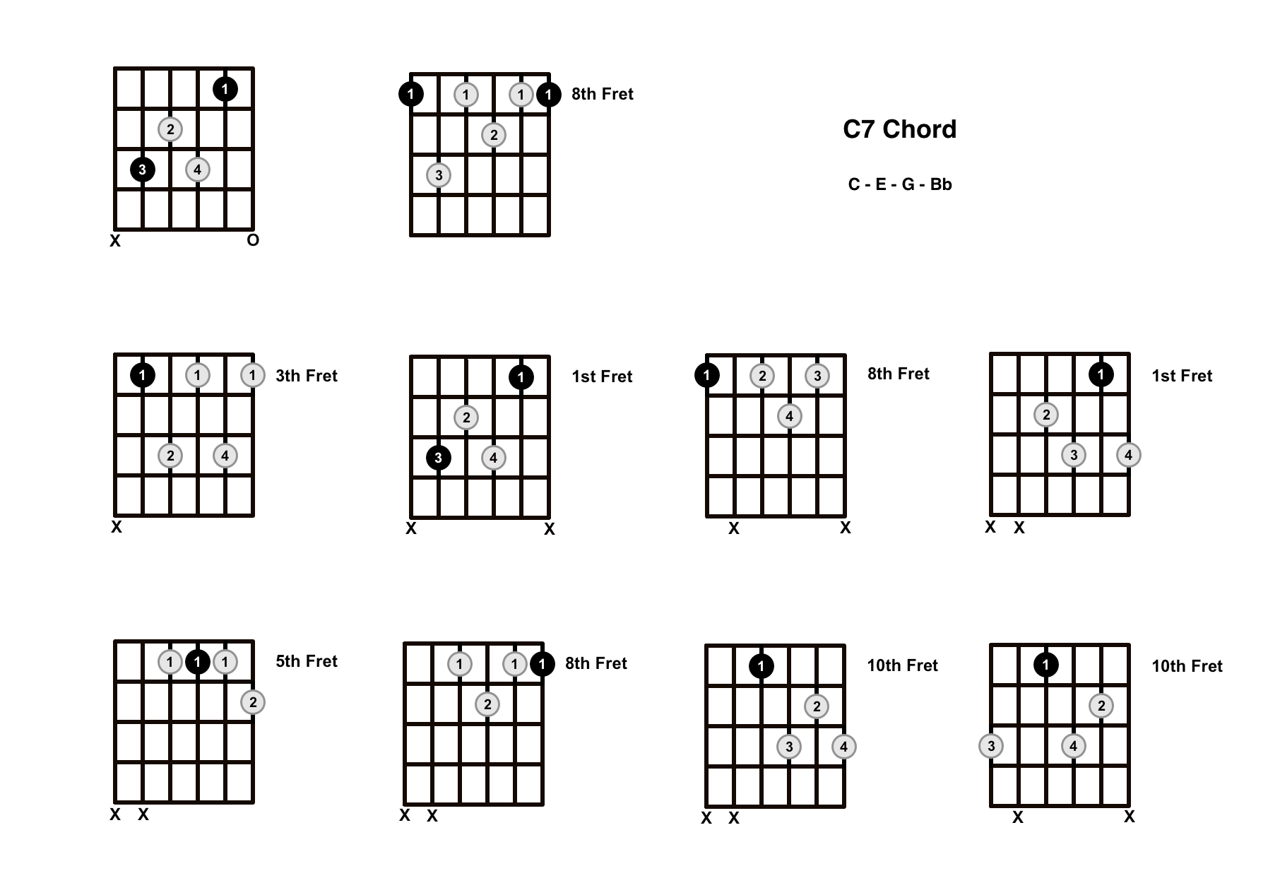 C7 Chord On The Guitar (C Dominant 7) – Diagrams, Finger Positions and Theory