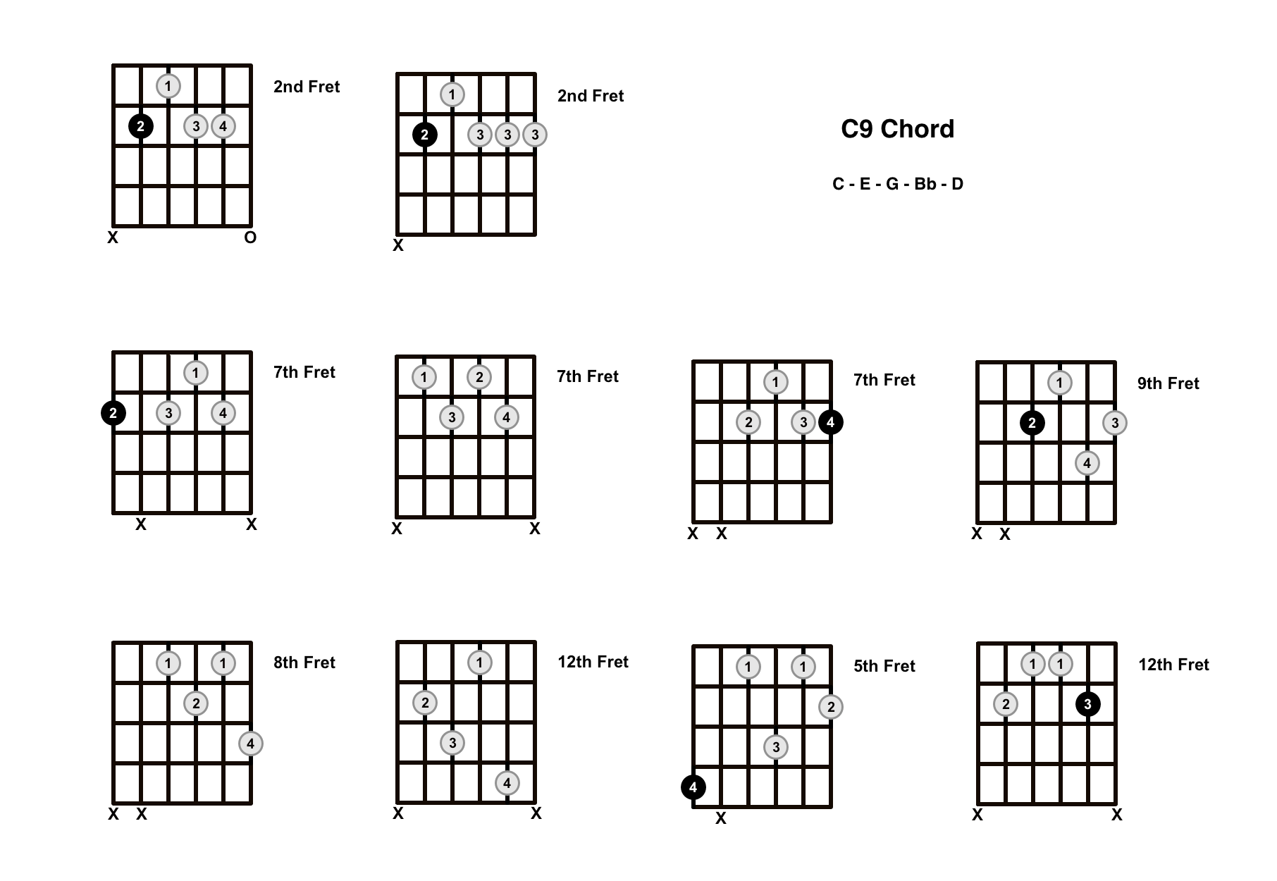 C9 Chord On The Guitar – Diagrams, Finger Positions and Theory