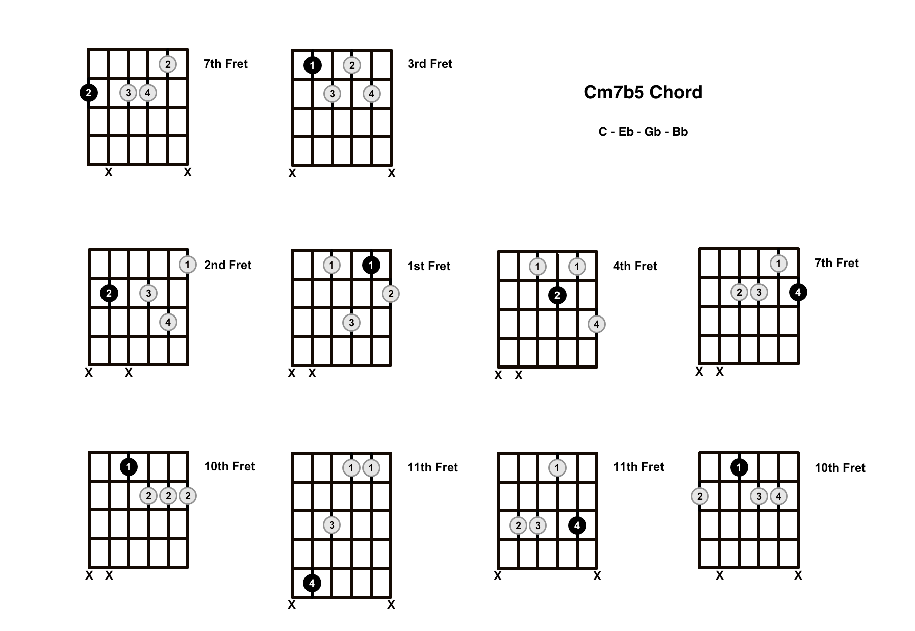 Cm7b5 Chord On The Guitar (C Minor 7 Flat 5, C Half Diminished) – Diagrams, Finger Positions and Theory