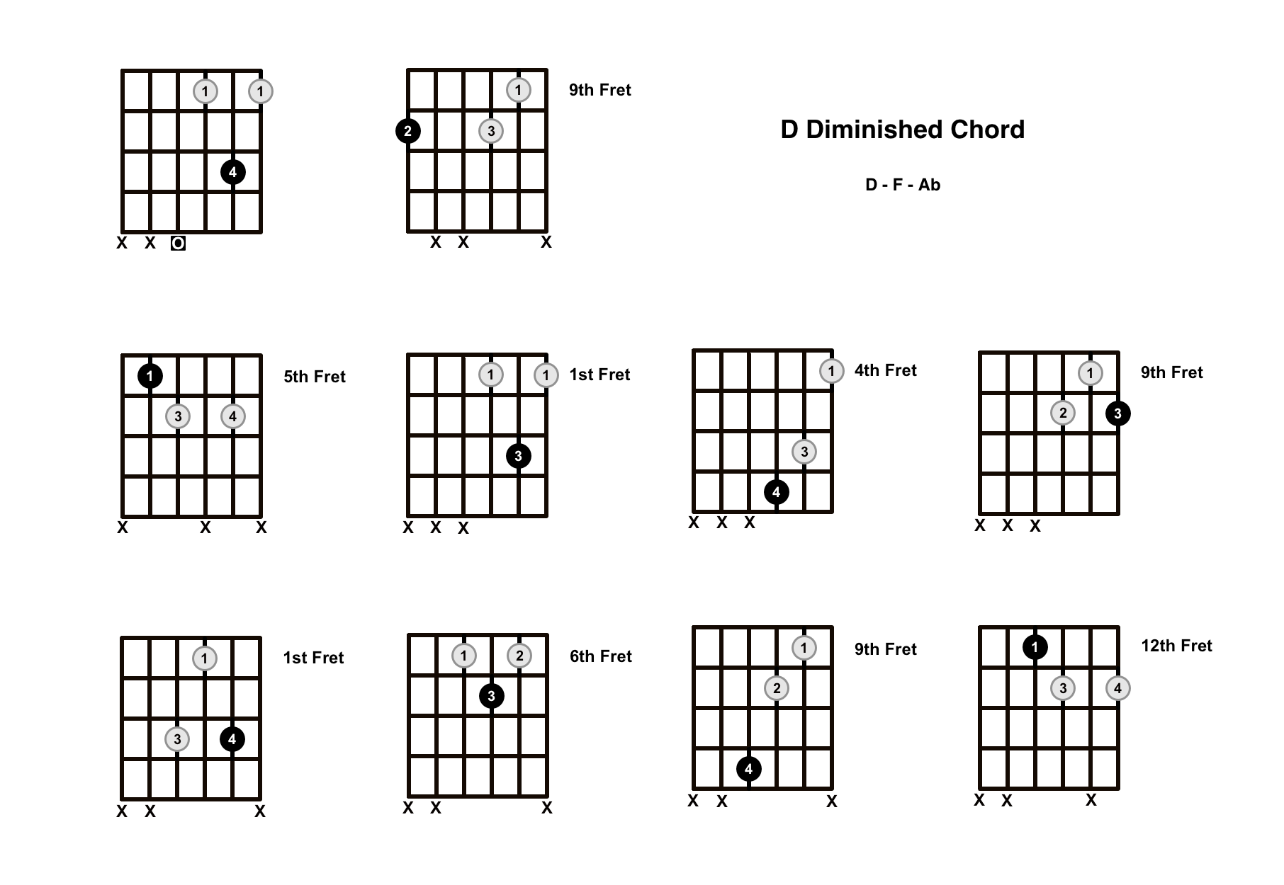 D Diminished Chord on the Guitar (D dim) – Diagrams, Finger Positions, Theory
