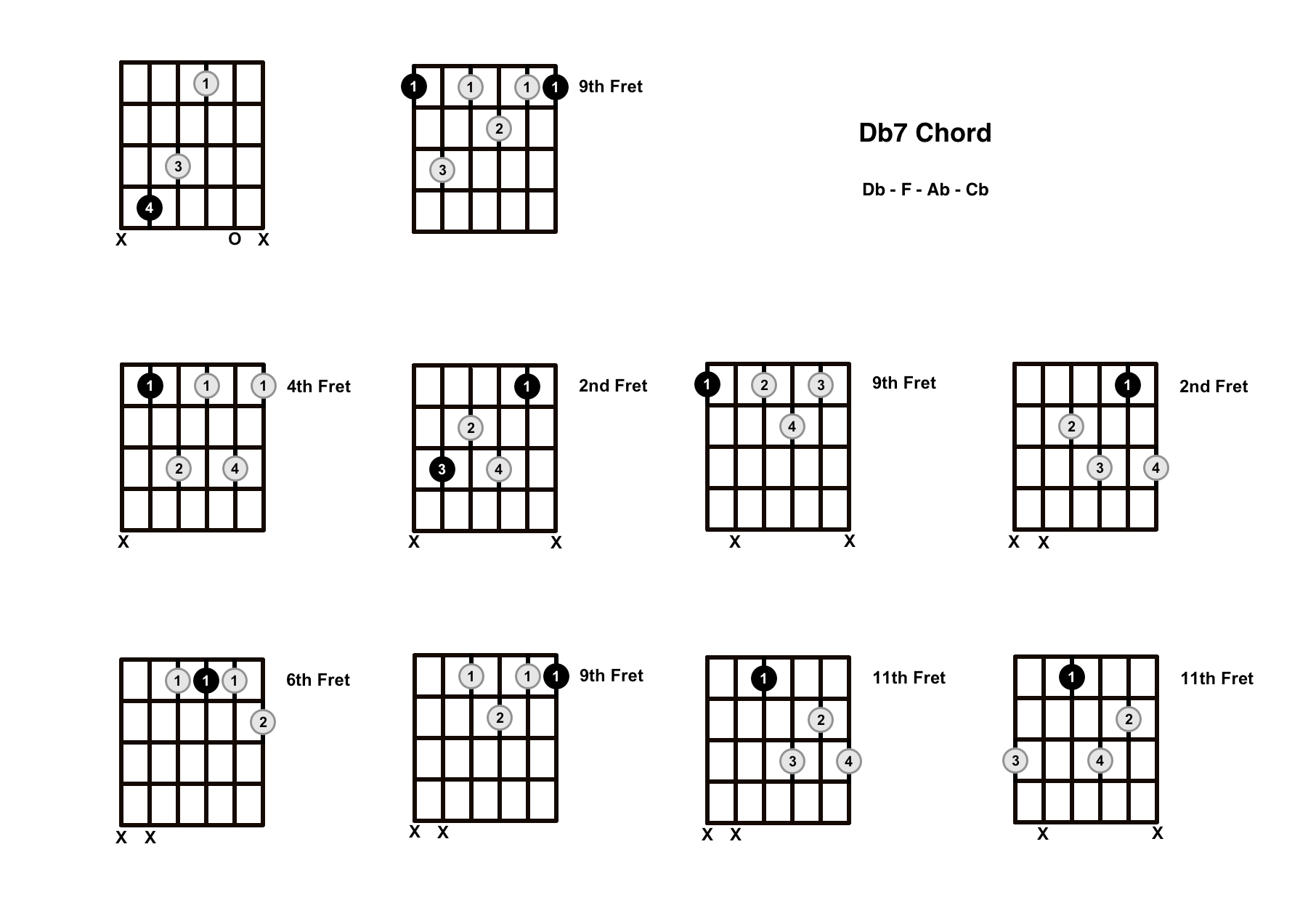 Db7 Chord On The Guitar (D Flat Dominant 7) – Diagrams, Finger Positions and Theory