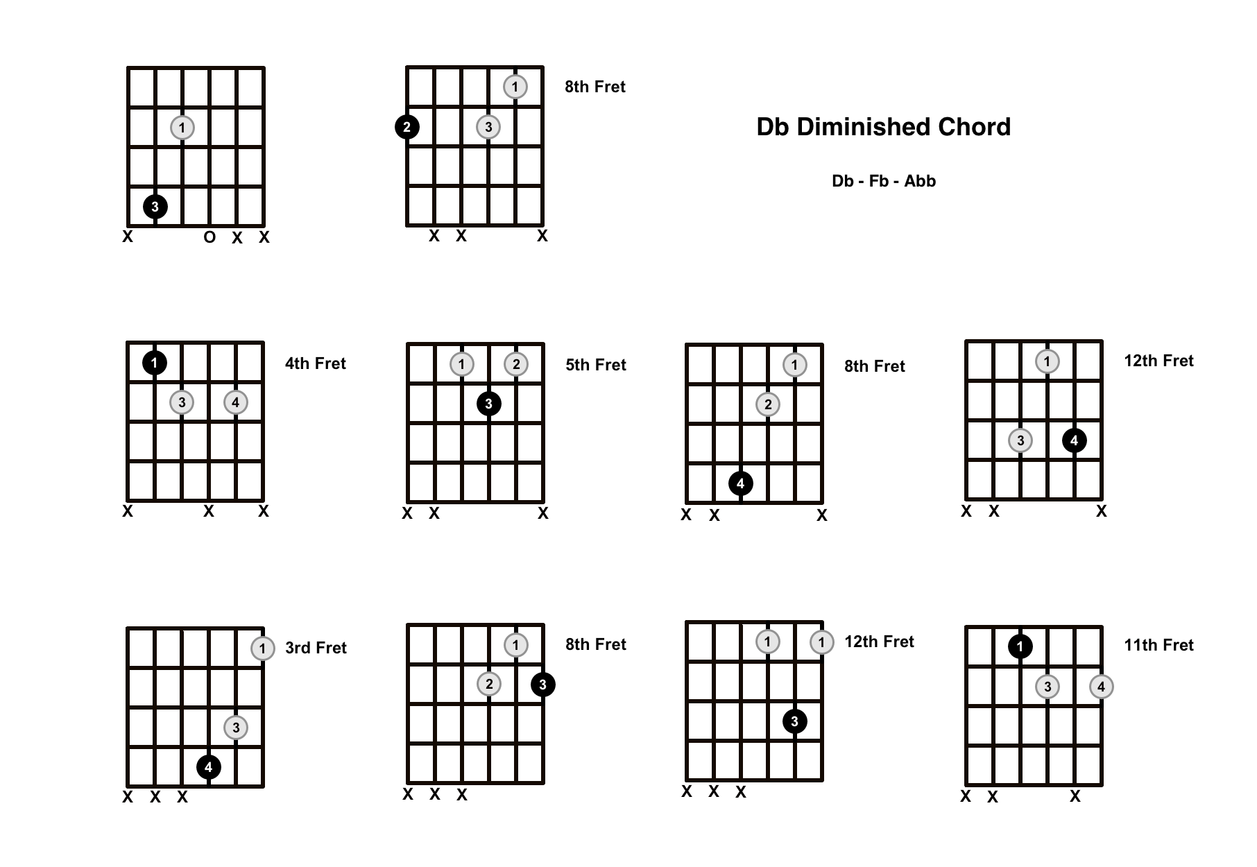 D Flat Diminished Chord on the Guitar (Db dim) – Diagrams, Finger Positions, Theory