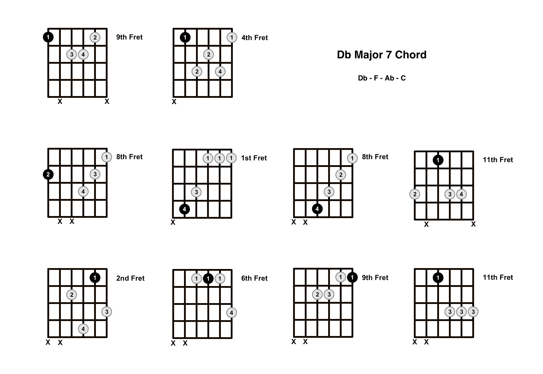D Flat Major 7 Chord On The Guitar (Db Maj 7) – Diagrams, Finger Positions and Theory