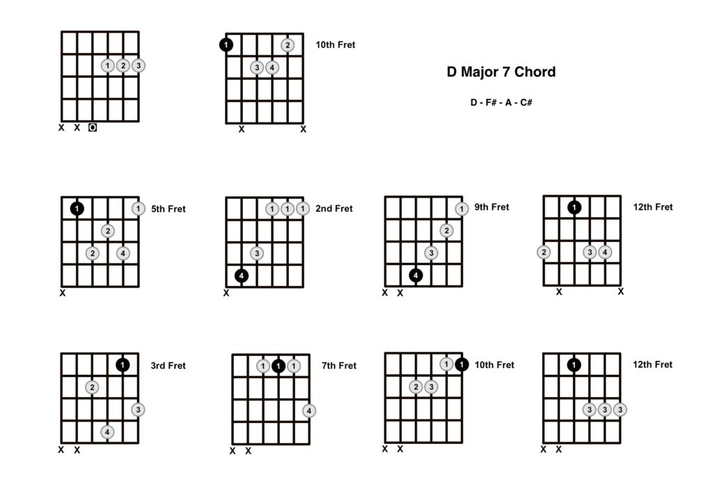D Major 7 Chord 10 Shapes
