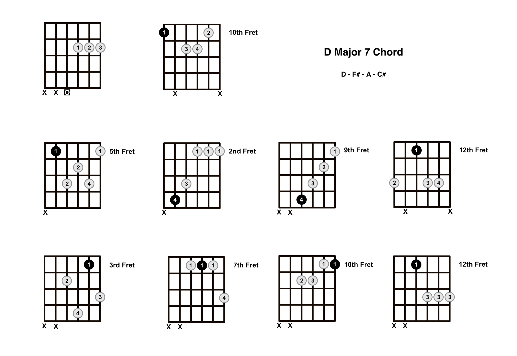 D Major 7 Chord On The Guitar (D Maj 7) – Diagrams, Finger Positions and Theory
