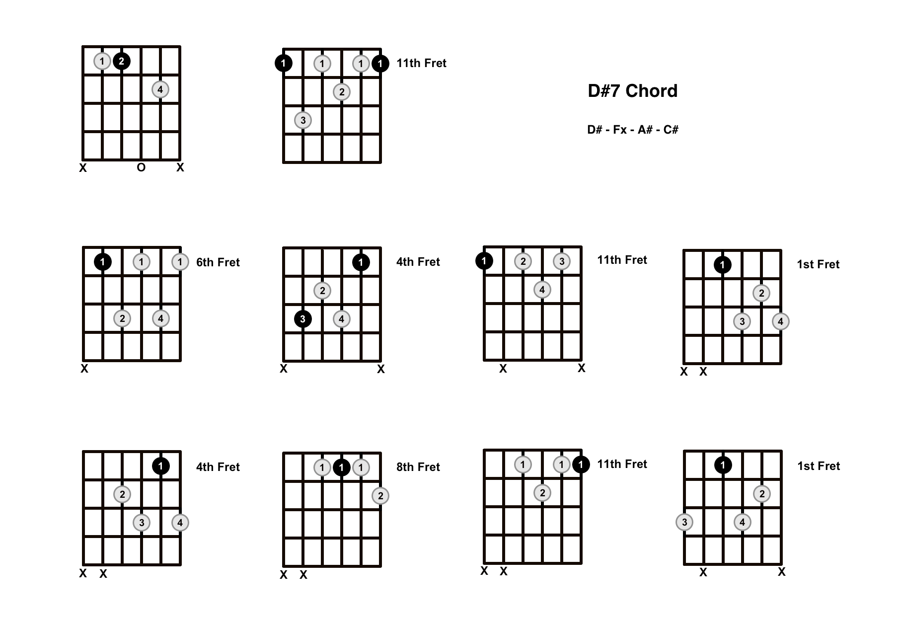 D#7 Chord On The Guitar (D Sharp Dominant 7) – Diagrams, Finger Positions and Theory