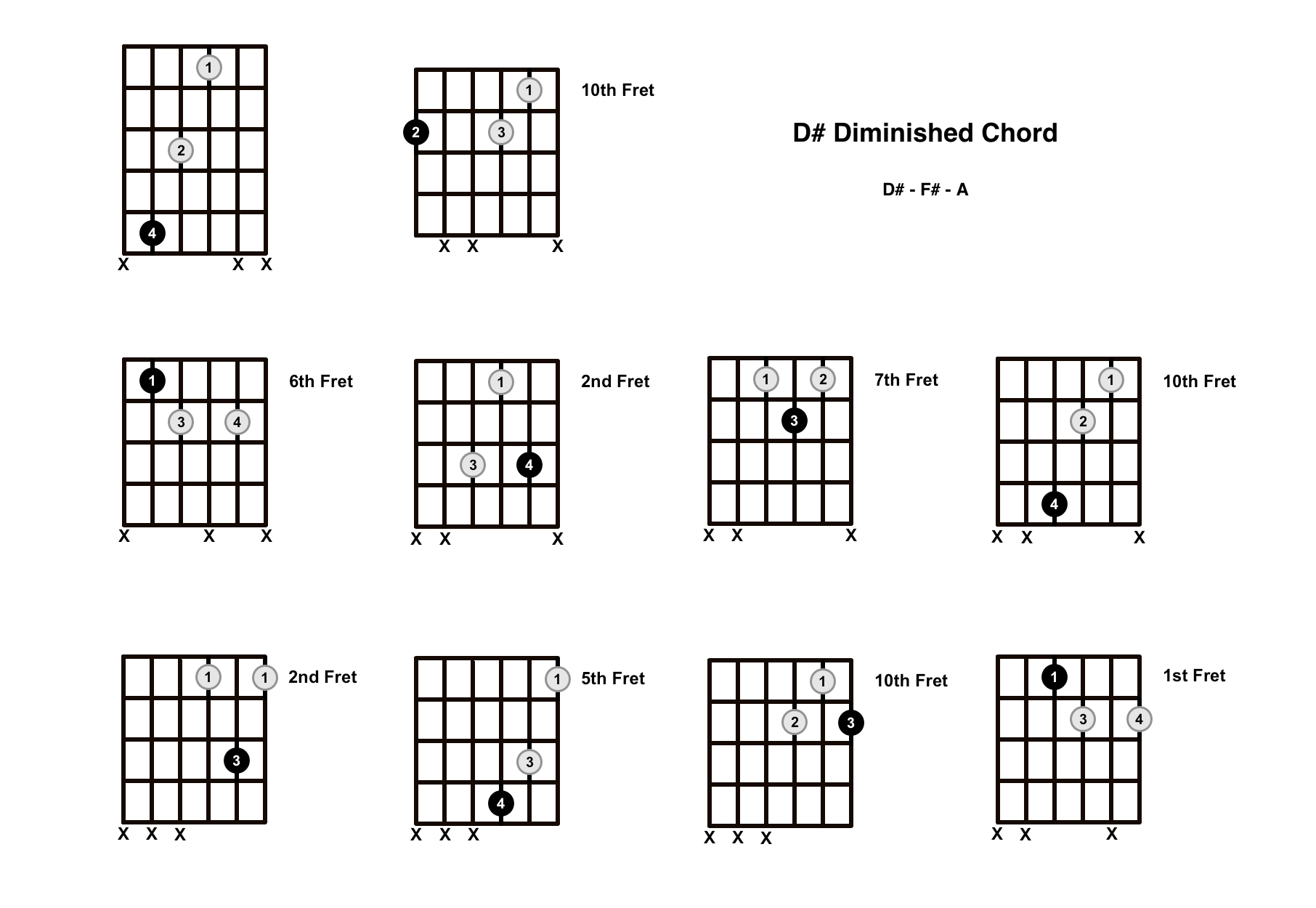 D Sharp Diminished Chord on the Guitar (D# dim) – Diagrams, Finger Positions, Theory