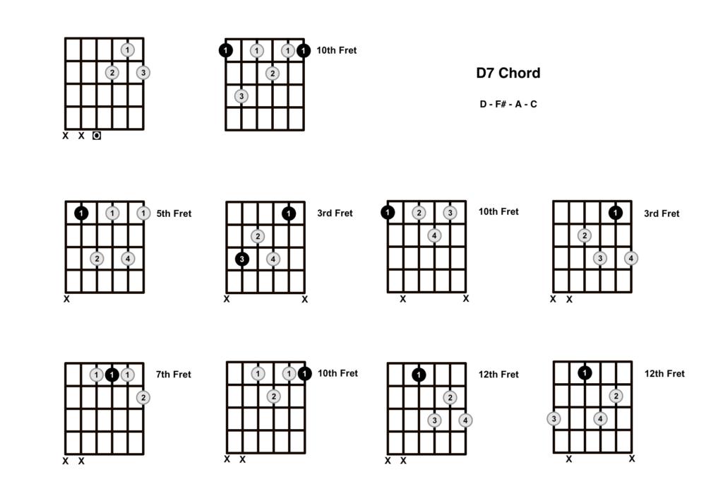 D7 Chord 10 Shapes