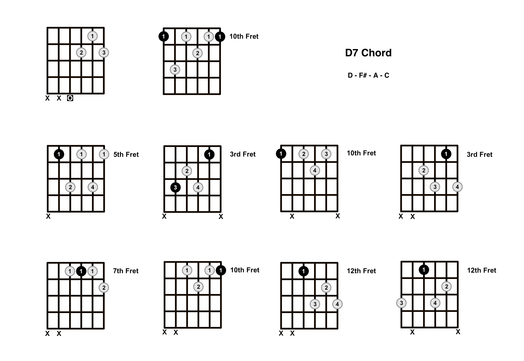 D7 Chord On The Guitar (D Dominant 7) – Diagrams, Finger Positions and Theory