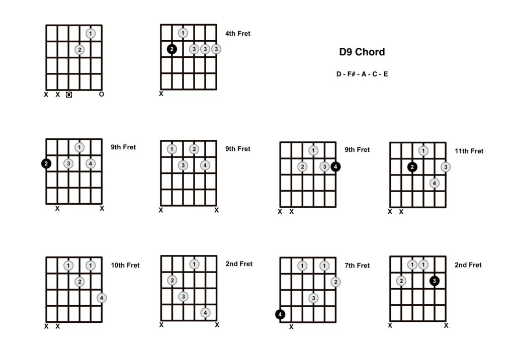 D9 Chord 10 Shapes