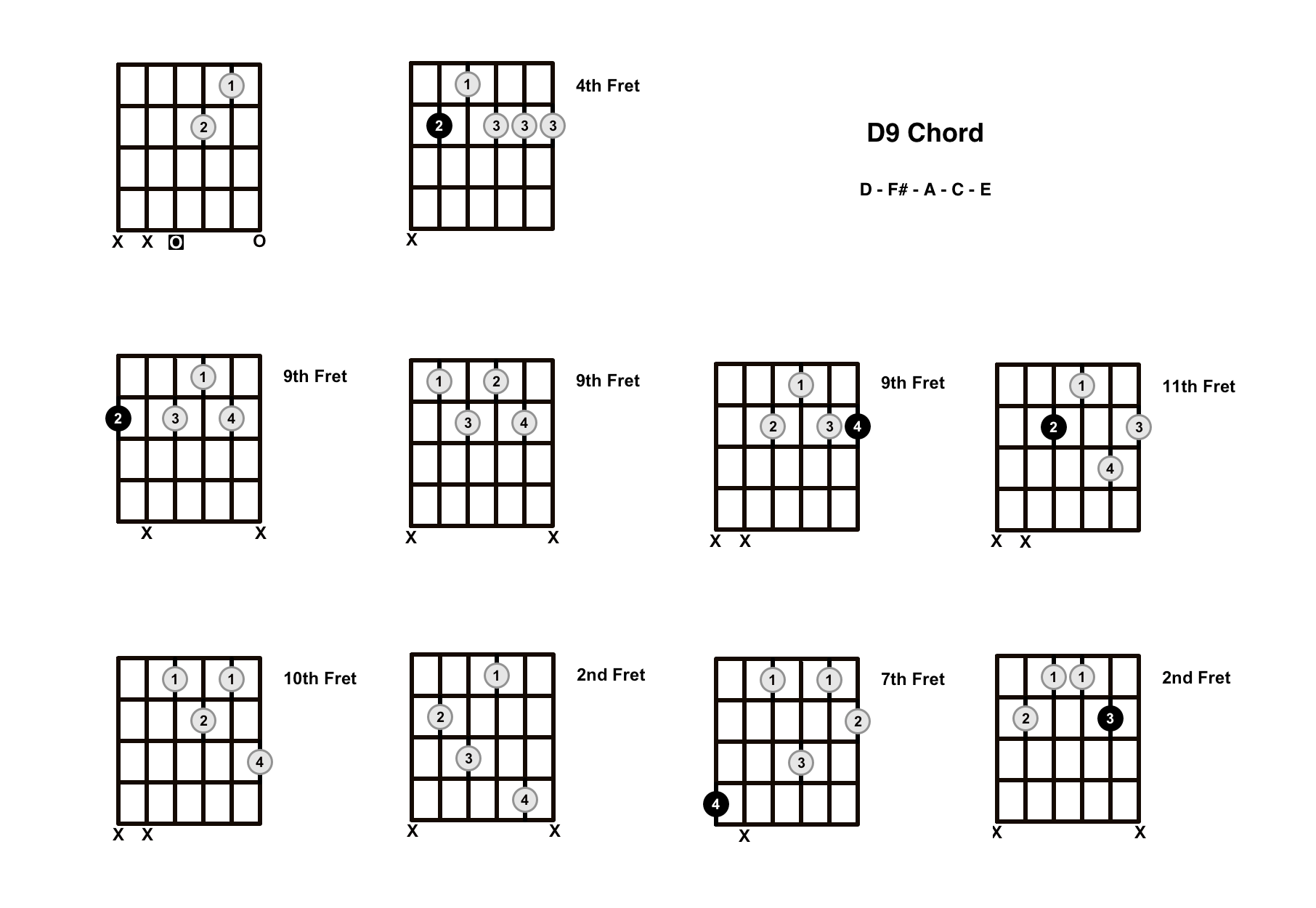 D9 Chord On The Guitar – Diagrams, Finger Positions and Theory