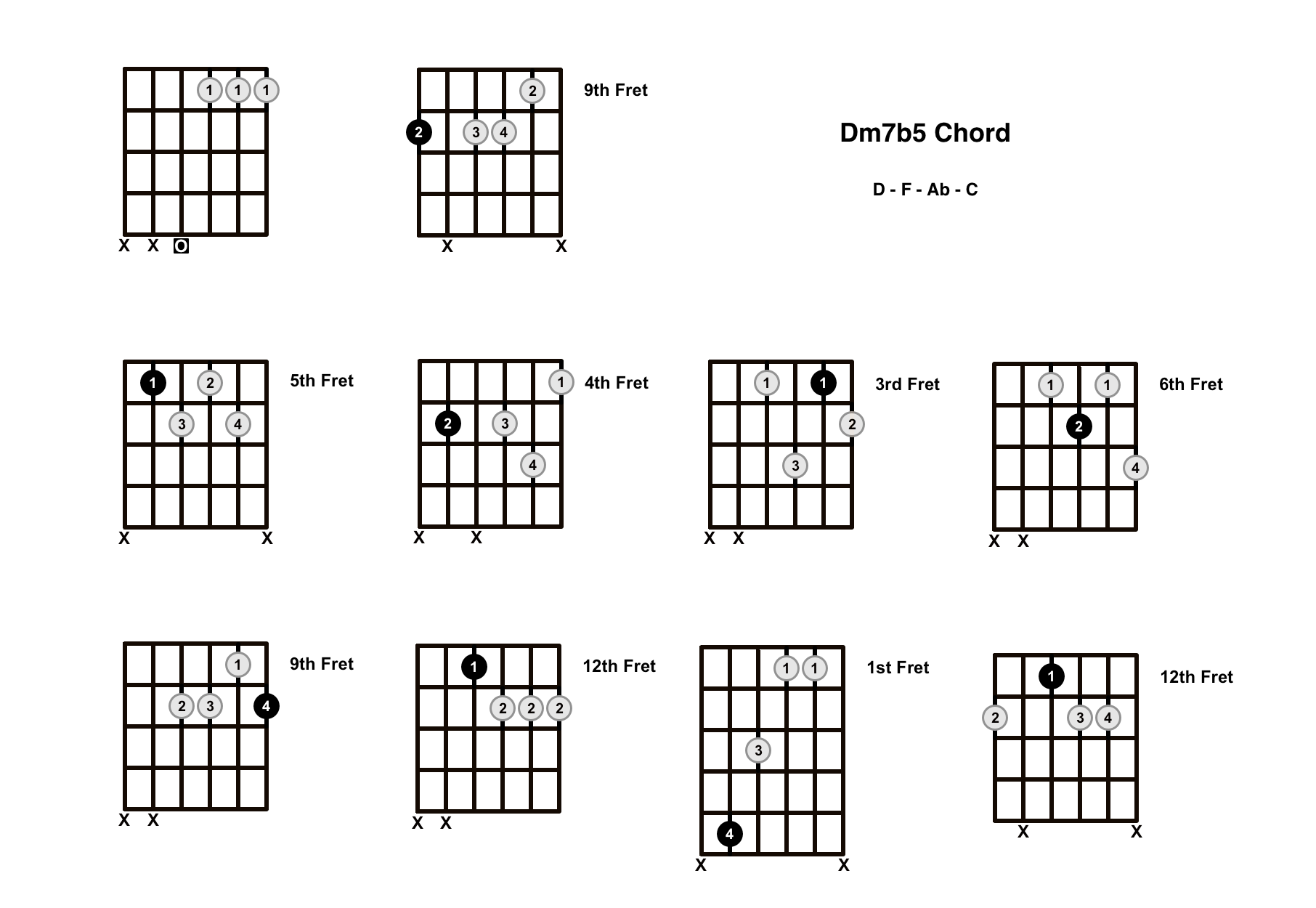 Dm7b5 Chord On The Guitar (D Minor 7 Flat 5, D Half Diminished) – Diagrams, Finger Positions and Theory