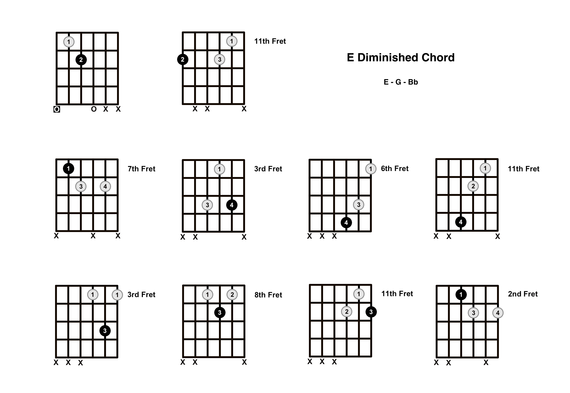 E Diminished Chord on the Guitar (E dim) – Diagrams, Finger Positions, Theory