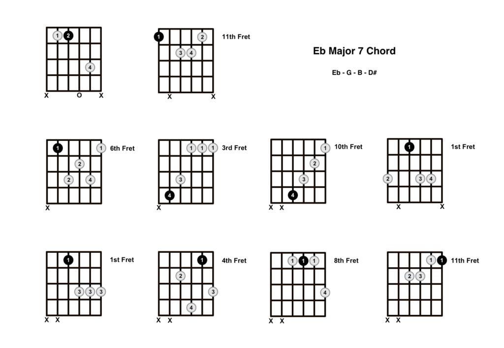 E Flat Major 7 Chord 10 Shapes
