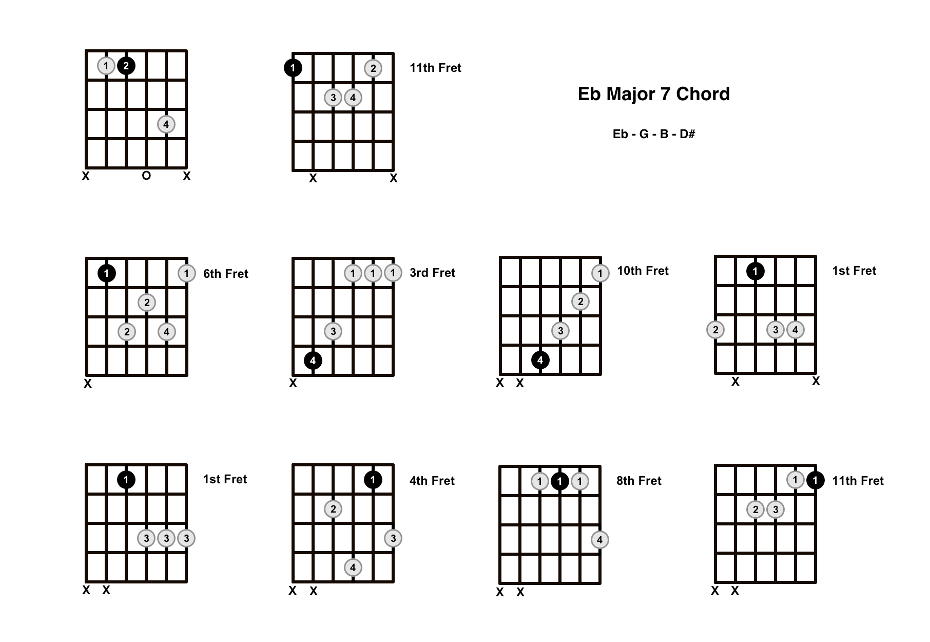 E Flat Major 7 Chord On The Guitar (Eb Maj 7) – Diagrams, Finger Positions and Theory