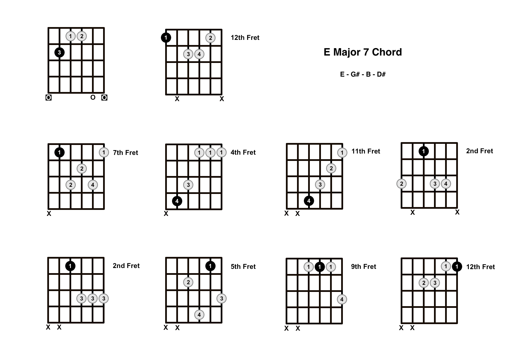 E Major 7 Chord On The Guitar (E Maj 7) – Diagrams, Finger Positions and Theory