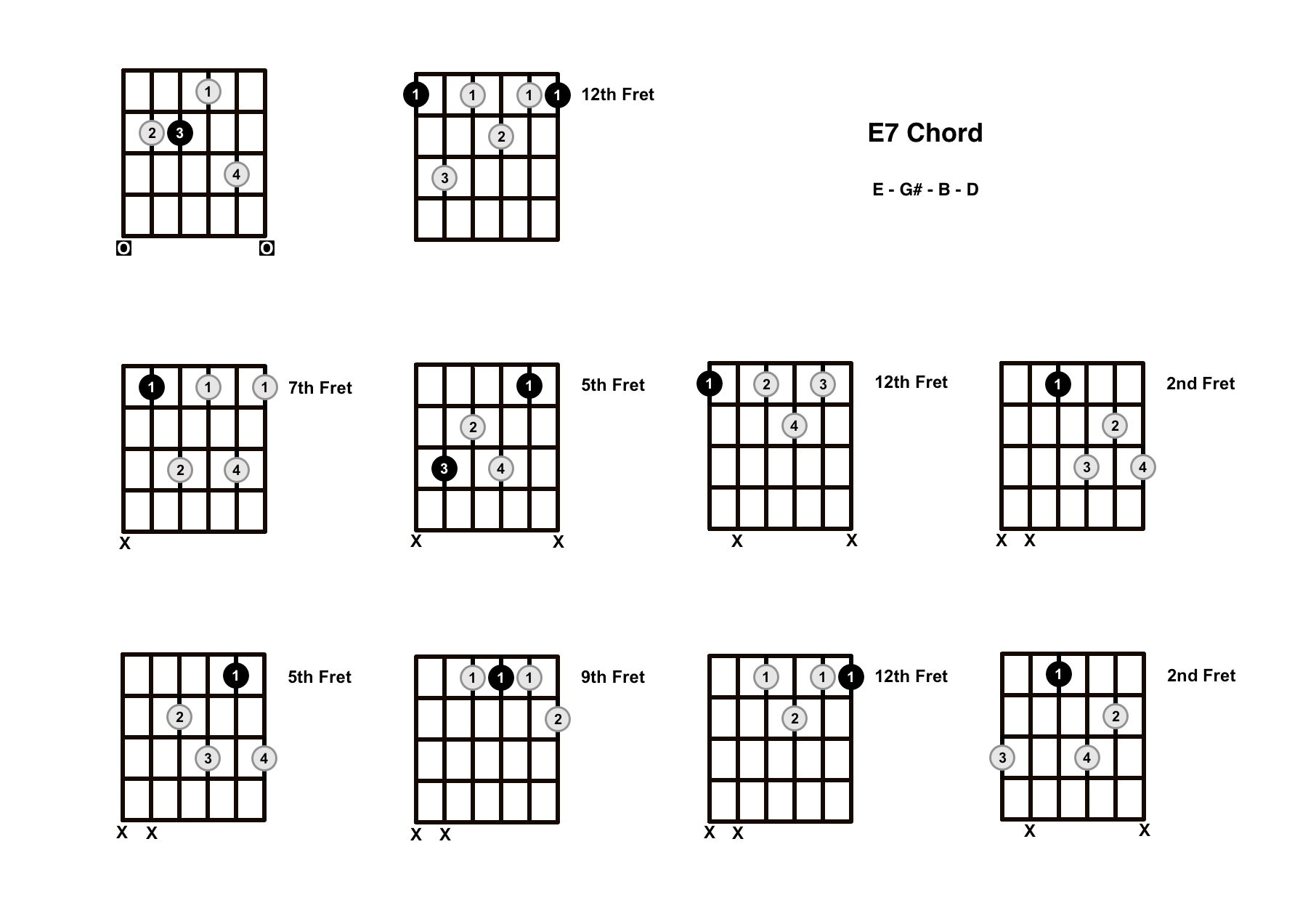E7 Chord On The Guitar (E Dominant 7) – Diagrams, Finger Positions and Theory