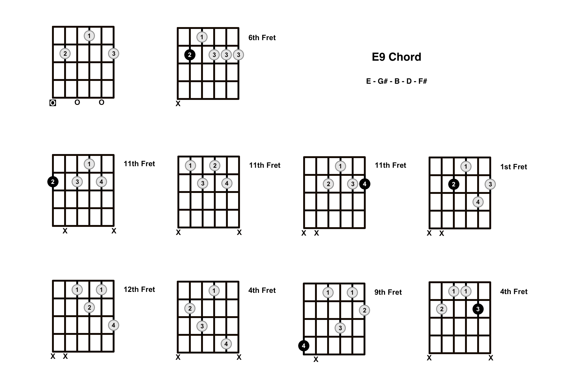 E9 Chord On The Guitar – Diagrams, Finger Positions and Theory