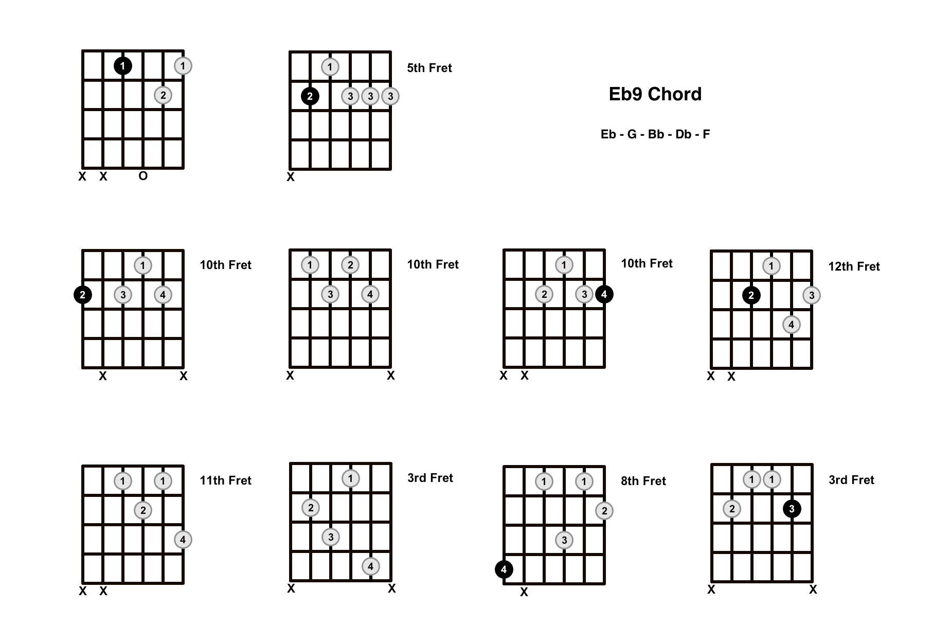Eb9 Chord On The Guitar (E Flat 9) – Diagrams, Finger Positions and Theory