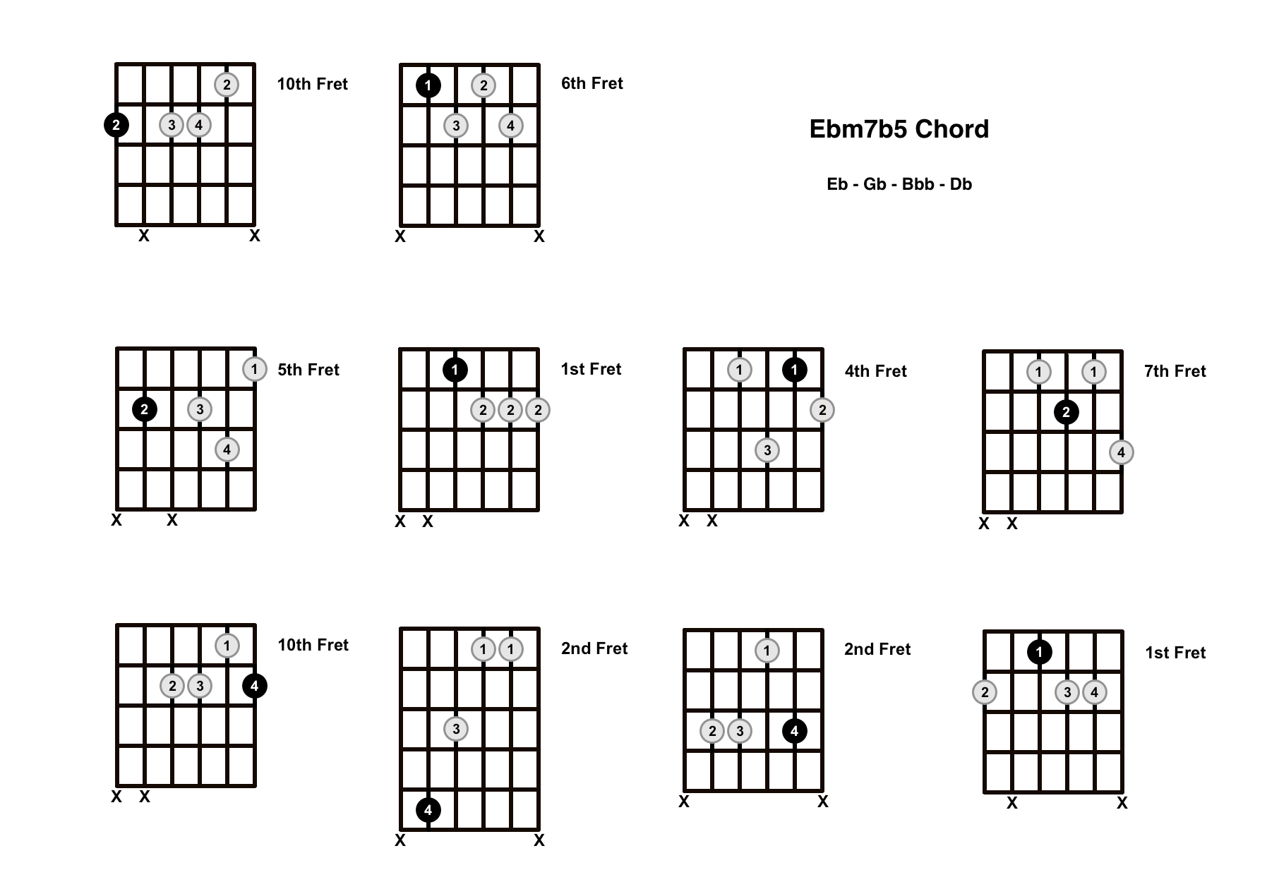 Ebm7b5 Chord On The Guitar (E Flat Minor 7 Flat 5, E Flat Half Diminished) – Diagrams, Finger Positions and Theory