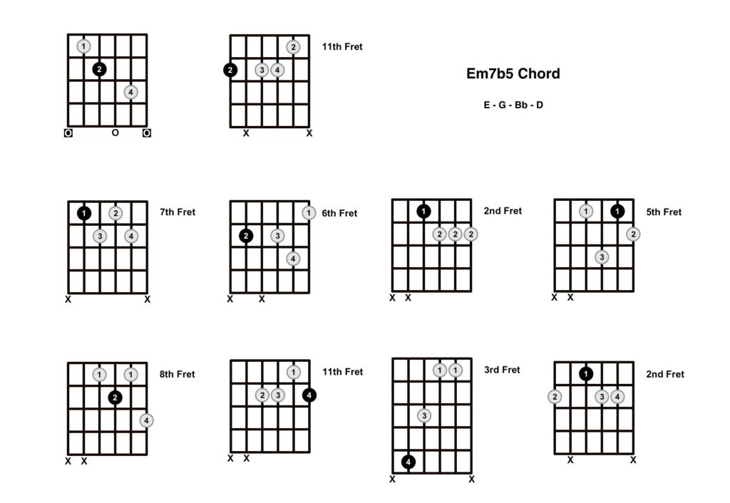 Em7b5 Chord 10 Shapes