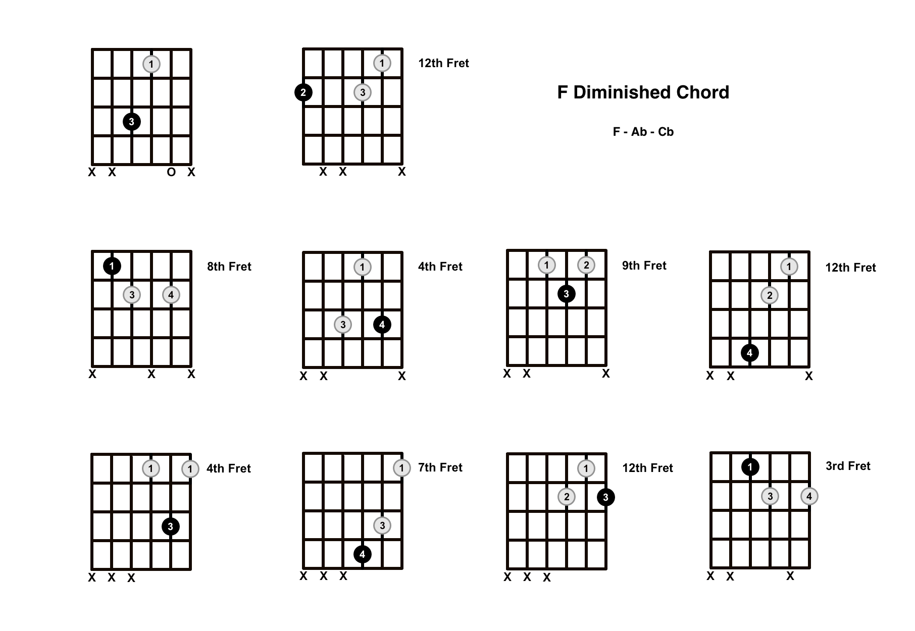 F Diminished Chord on the Guitar (F dim) – Diagrams, Finger Positions, Theory
