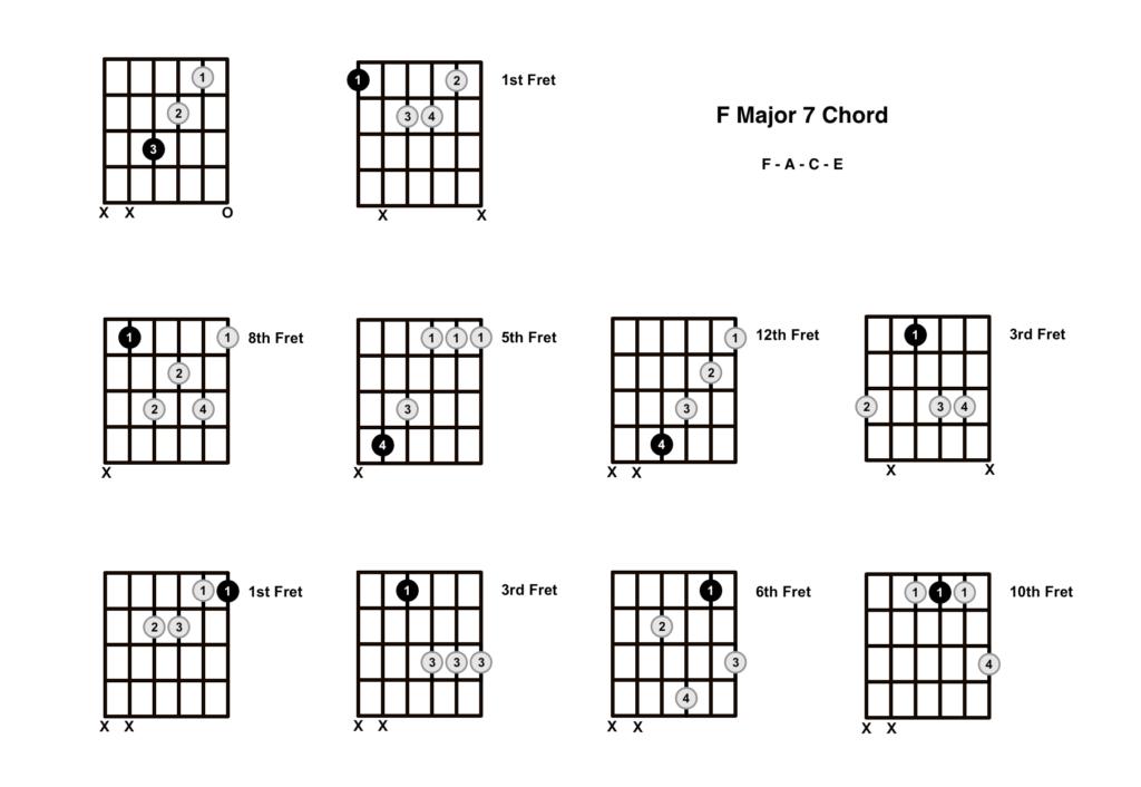 F Major 7 Chord 10 Shapes