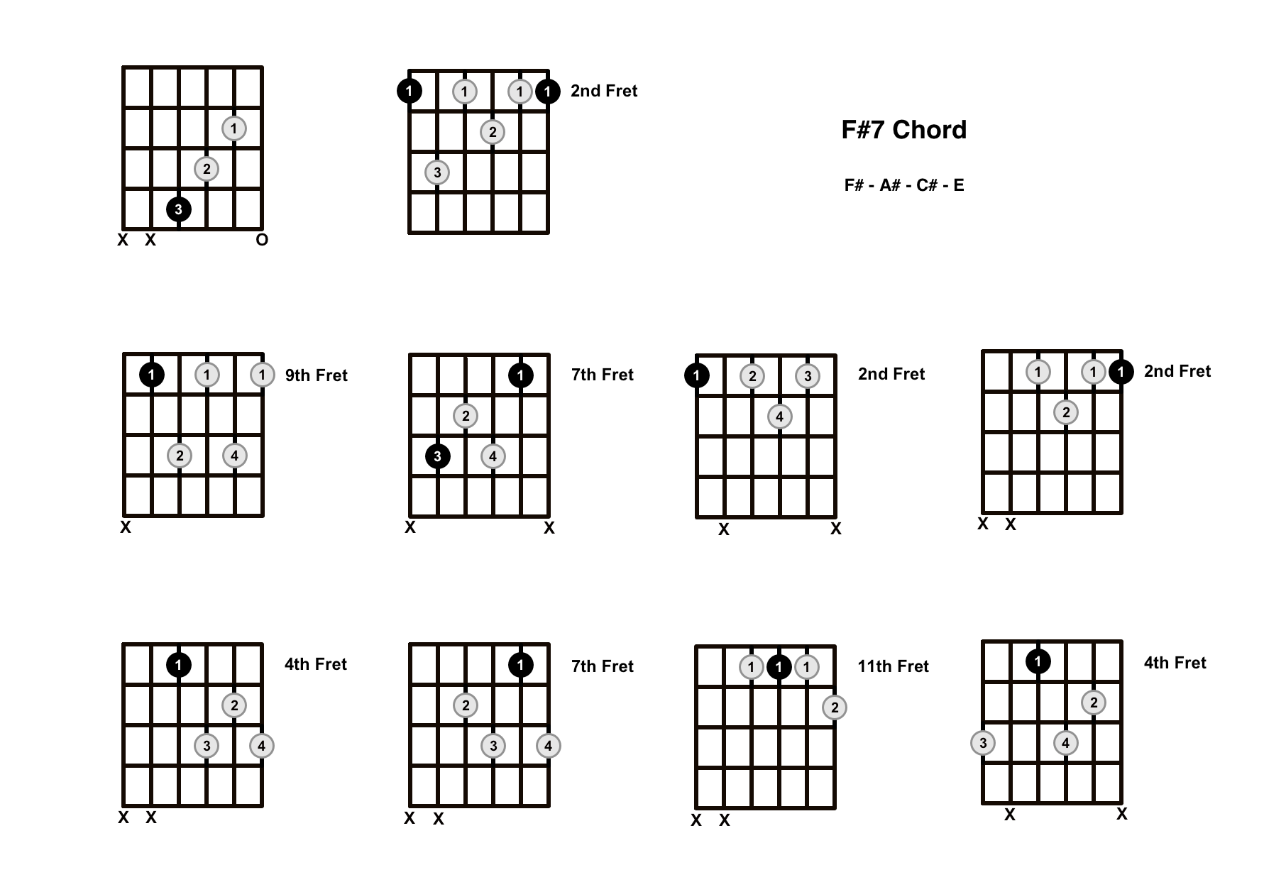 F#7 Chord On The Guitar (F Sharp Dominant 7) – Diagrams, Finger Positions and Theory