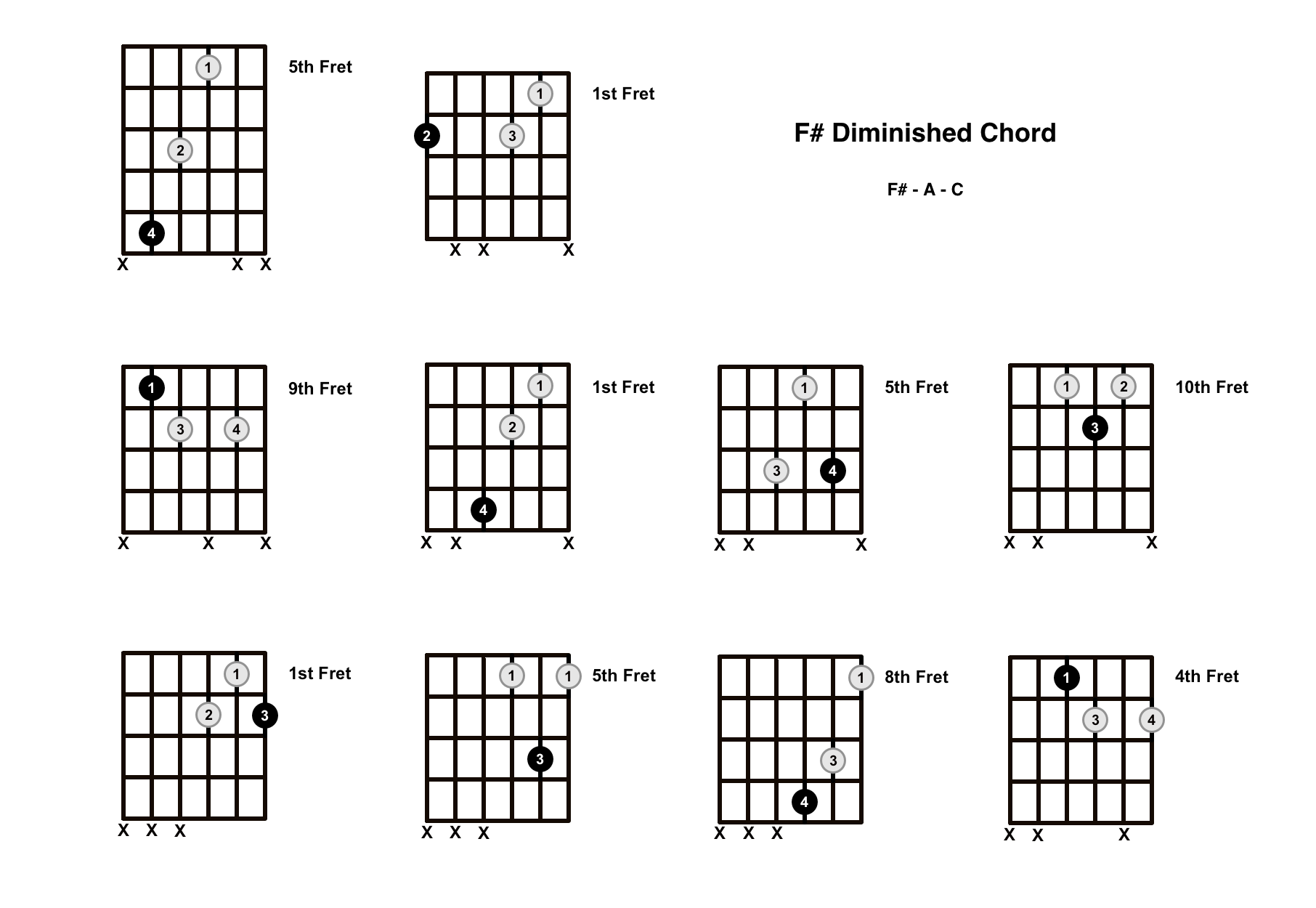 F Sharp Diminished Chord on the Guitar (F# dim) – Diagrams, Finger Positions, Theory
