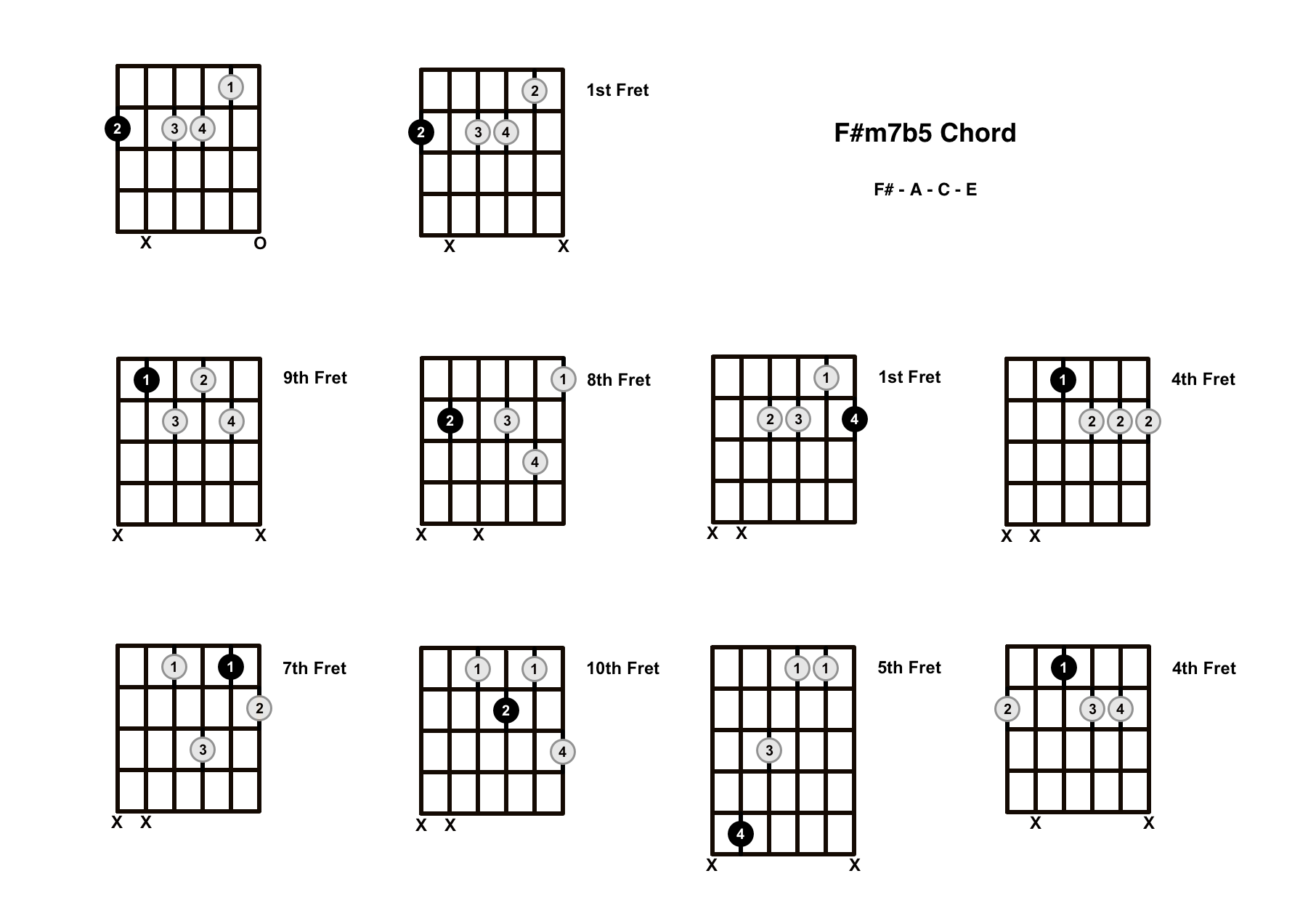 F#m7b5 Chord On The Guitar (F Sharp Minor 7 Flat 5, F Sharp Half Diminished) – Diagrams, Finger Positions and Theory