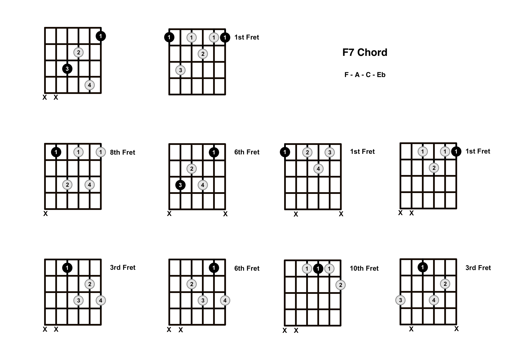 F7 Chord On The Guitar (F Dominant 7) – Diagrams, Finger Positions and Theory