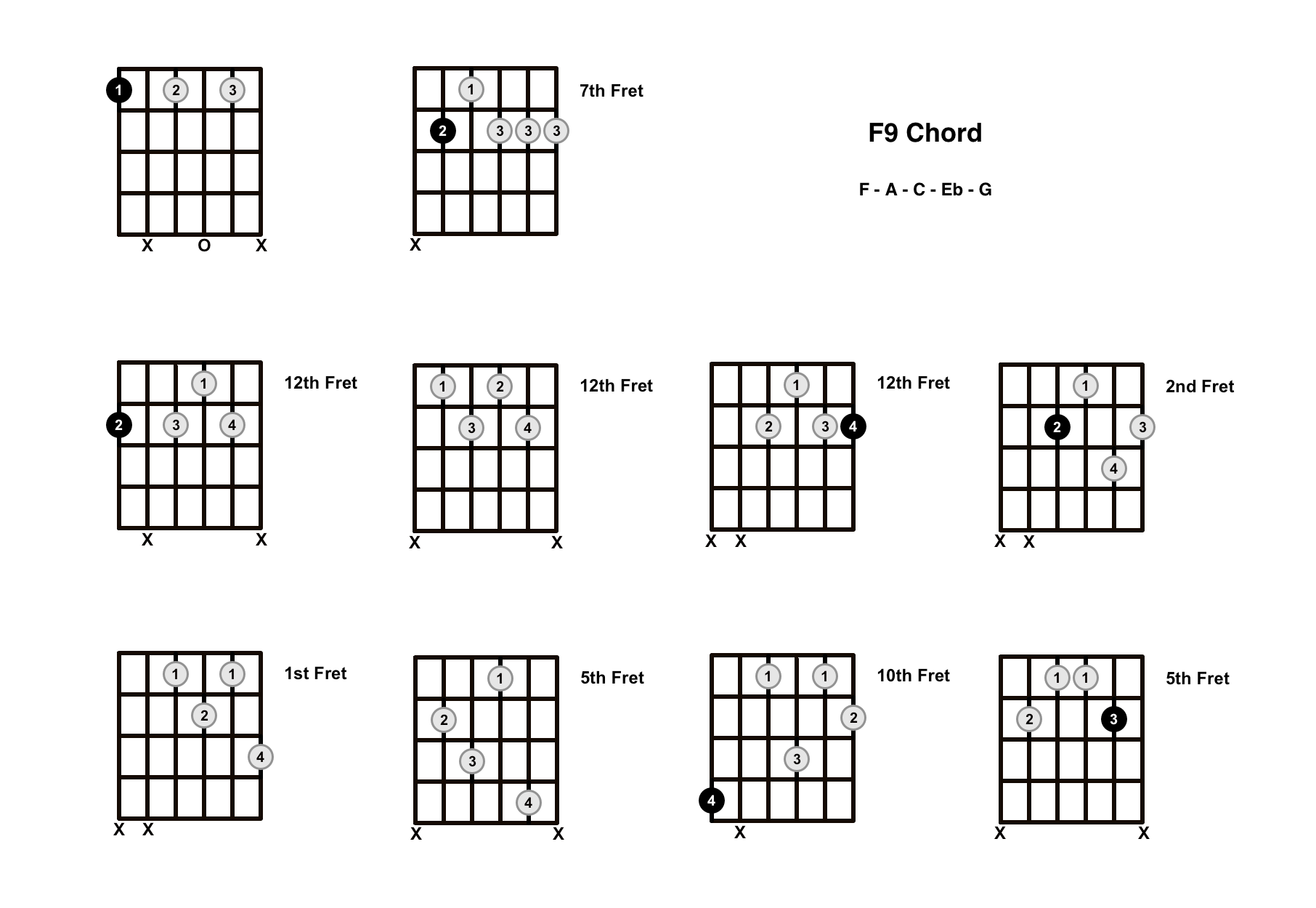 F9 Chord On The Guitar – Diagrams, Finger Positions and Theory
