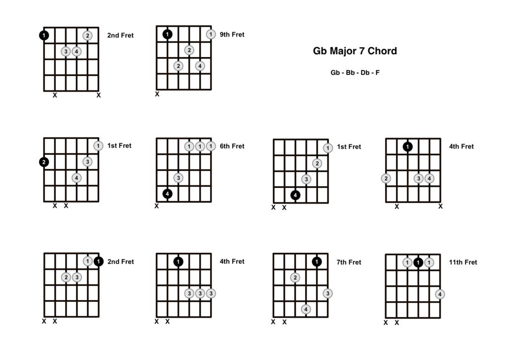 G Flat Major 7 Chord 10 Shapes