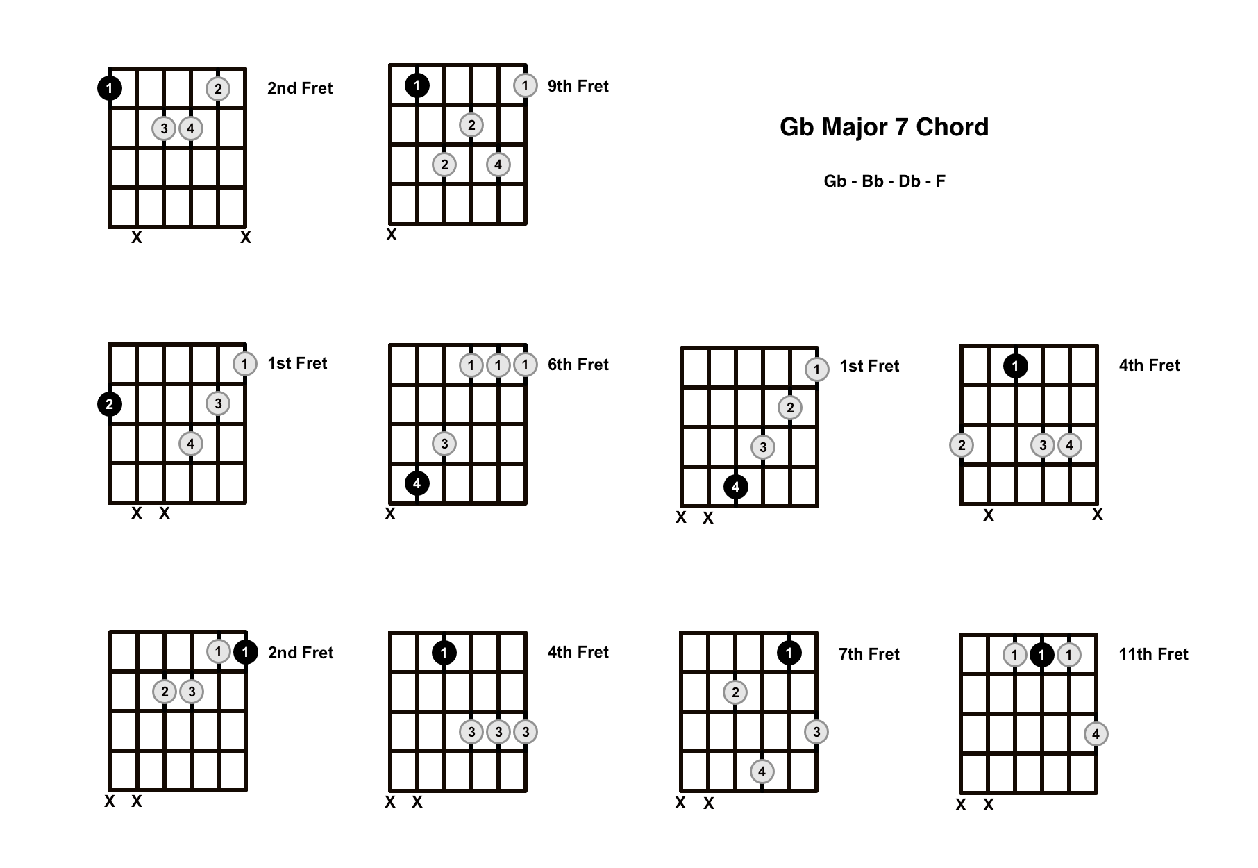 G Flat Major 7 Chord On The Guitar (Gb Maj 7) – Diagrams, Finger Positions and Theory